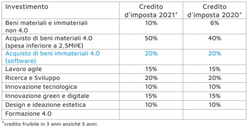 credito imposta industria 4.0 per 2021